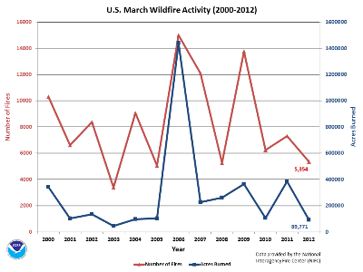 Number of Fires and Acres burned in March (2000-2012)