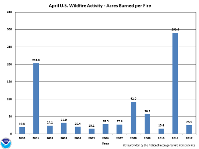 Acres burned per fire in April (2000-2012)