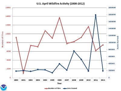 Number of Fires and Acres burned in April (2000-2012)