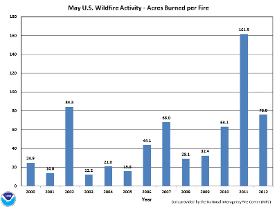Acres burned per fire in May (2000-2012)