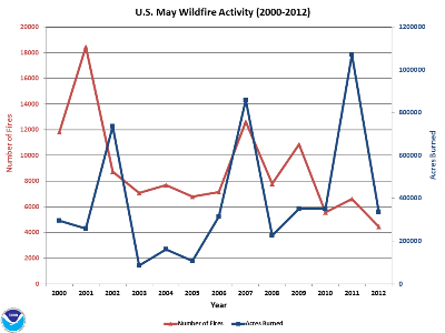 Number of Fires and Acres burned in May (2000-2012)