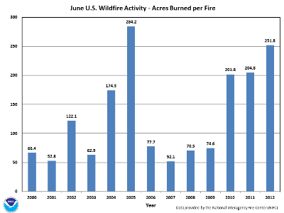 Acres burned per fire in June (2000-2012)