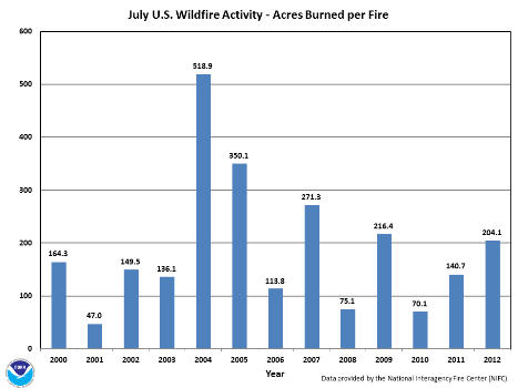 Acres burned per fire in July (2000-2012)