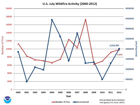 Number of Fires and Acres burned in July (2000-2012)