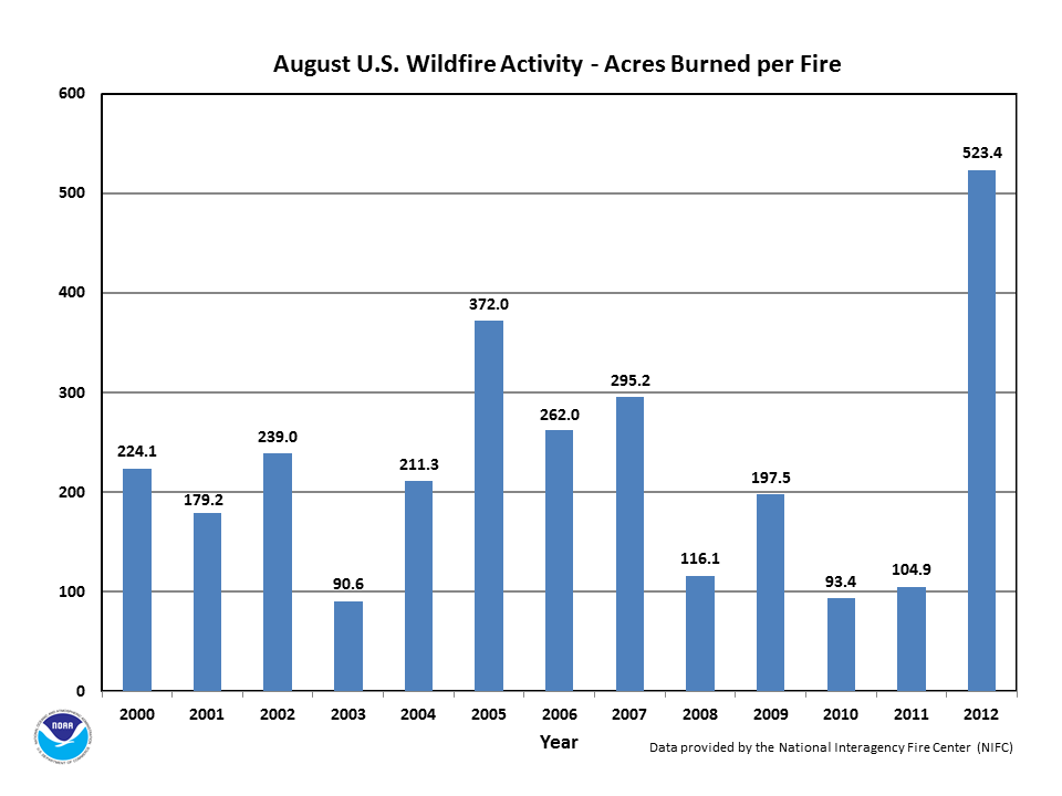 Acres burned per fire in August (2000-2012)