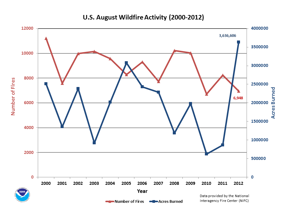 Number of Fires & Acres burned in August (2000-2012)