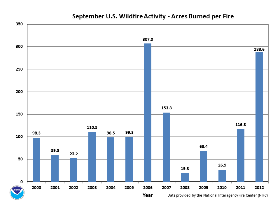 Acres burned per fire in September (2000-2012)