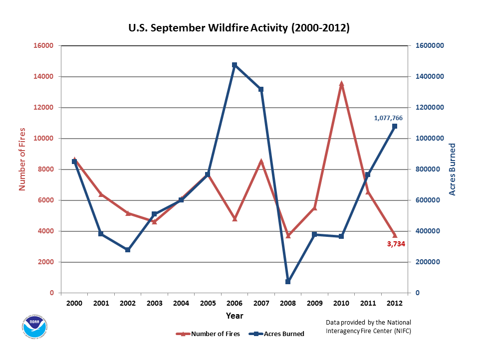 Number of Fires & Acres burned in September (2000-2012)
