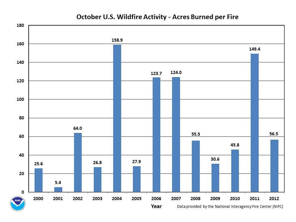 Acres burned per fire in October (2000-2012)