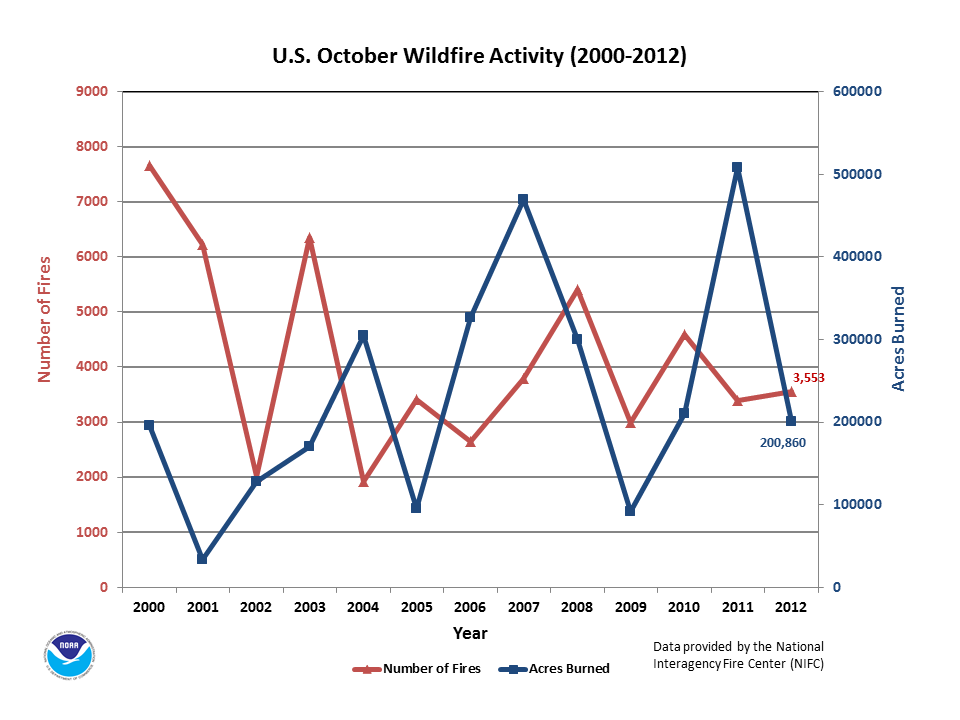 Number of Fires & Acres burned in October (2000-2012)