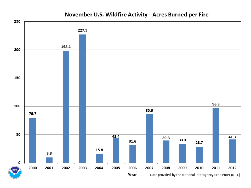 Acres burned per fire in November (2000-2012)