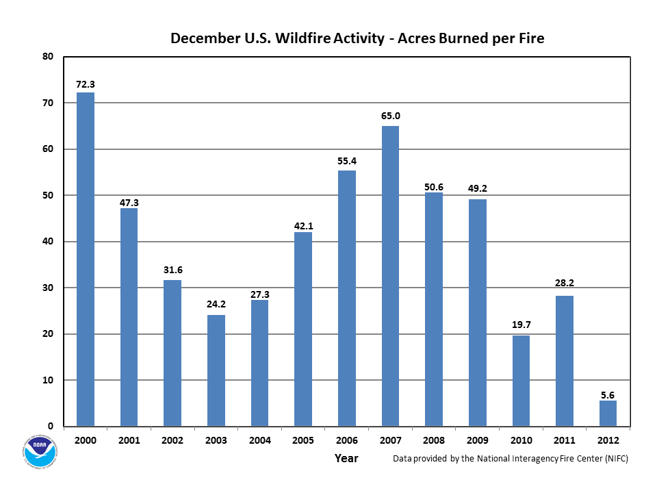 Acres burned per fire in December (2000-2012)