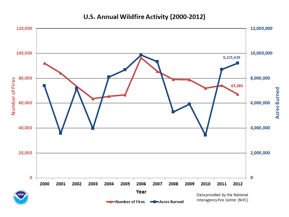 2000 2012 annual u s wildfire counts