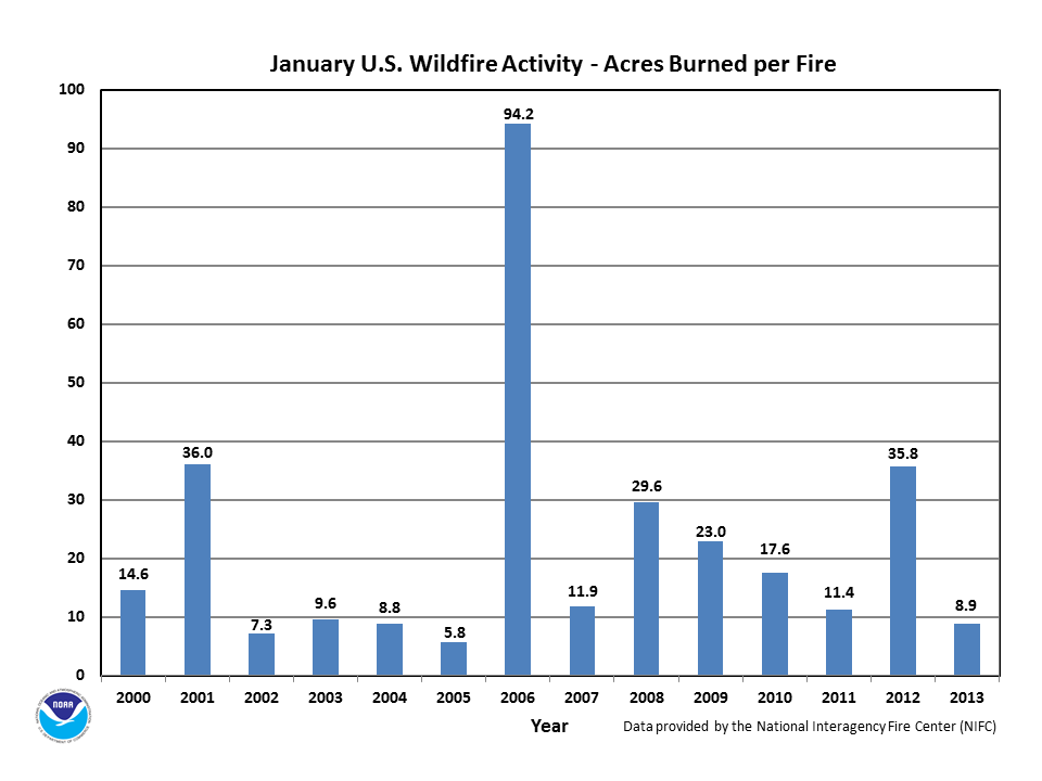 Acres burned per fire in January (2000-2013)