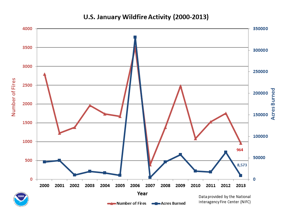 Number of Fires & Acres burned in January (2000-2013)
