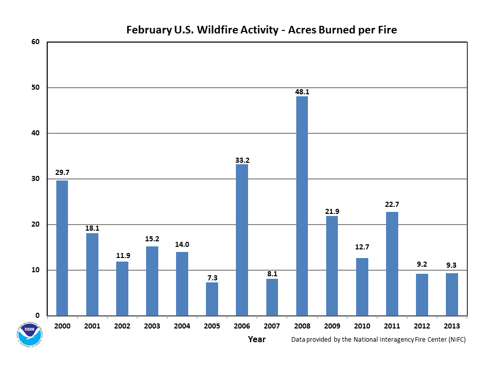Acres burned per fire in February (2000-2013)