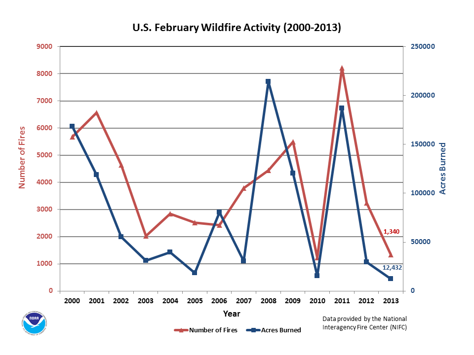 Number of Fires & Acres burned in February (2000-2013)