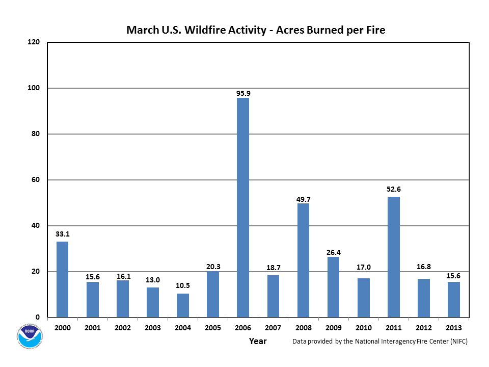 Acres burned per fire in March (2000-2013)