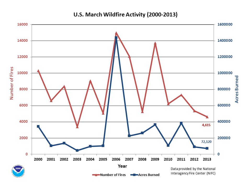 Number of Fires & Acres burned in March (2000-2013)
