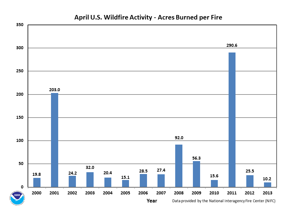 Acres burned per fire in April (2000-2013)