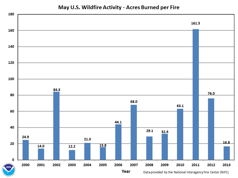 Acres burned per fire in May (2000-2013)