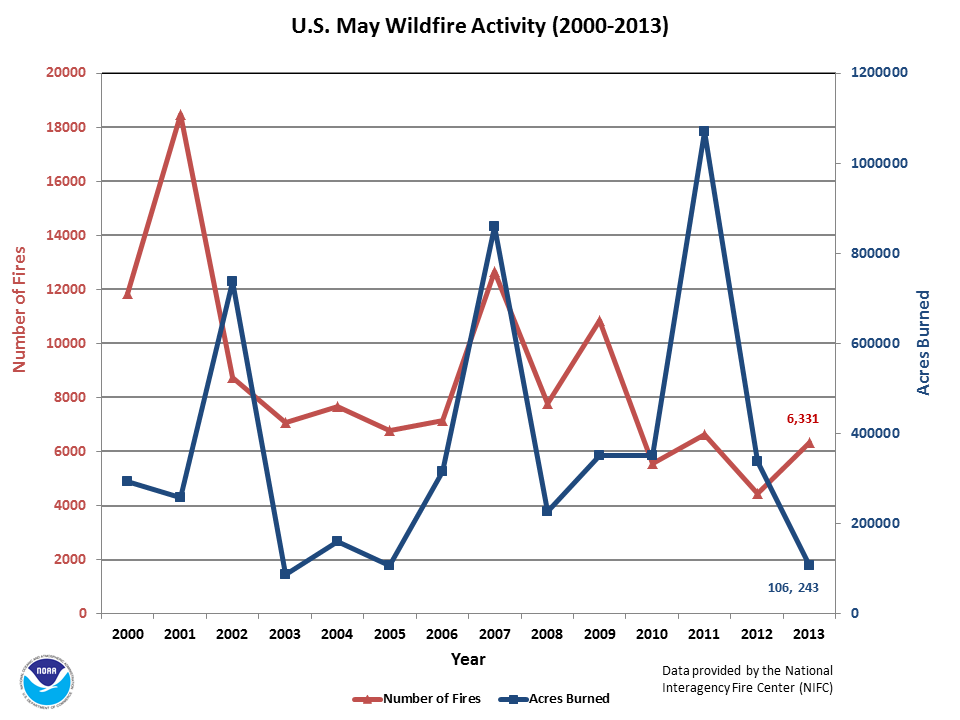 Number of Fires & Acres burned in May (2000-2013)