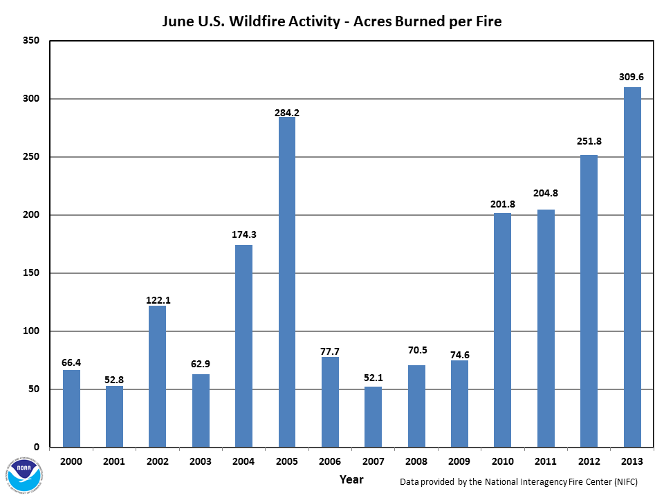 Acres burned per fire in June (2000-2013)