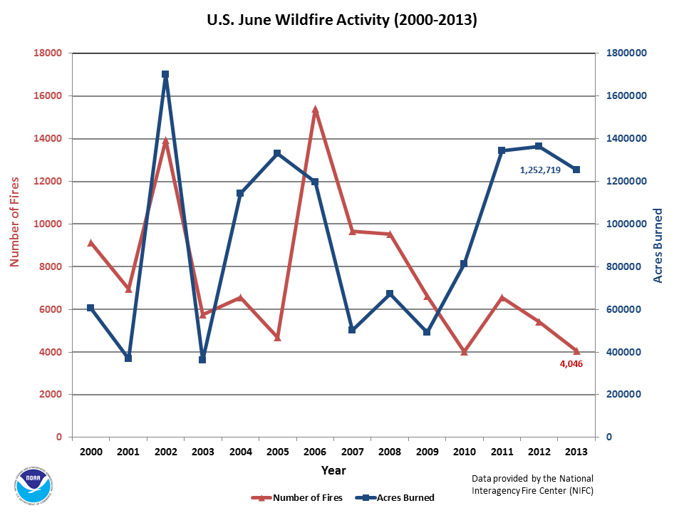 Number of Fires & Acres burned in June (2000-2013)