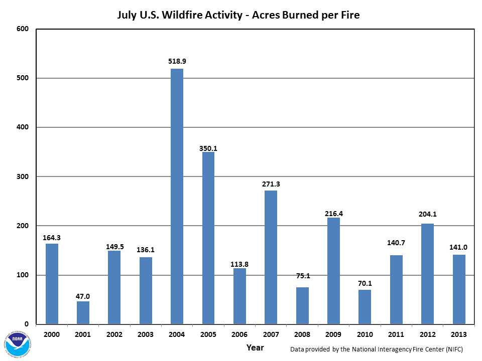 Acres burned per fire in July (2000-2013)