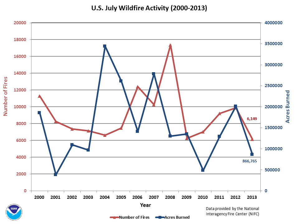 Number of Fires & Acres burned in July (2000-2013)