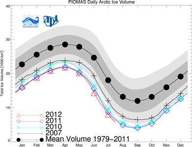 July's PIOMAS Arctic Ice Anomaly