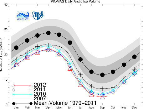 September's PIOMAS Arctic Ice Anomaly
