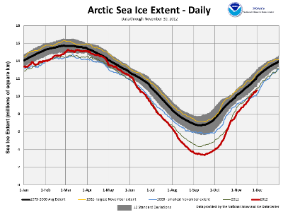 2012 Daily Arctic Sea Ice Extent