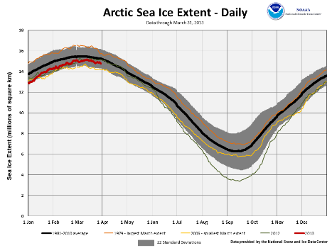 2013 Daily Arctic Sea Ice Extent
