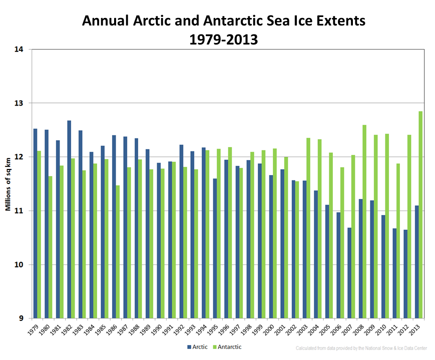 2013 Daily Antarctic Sea Ice Extent