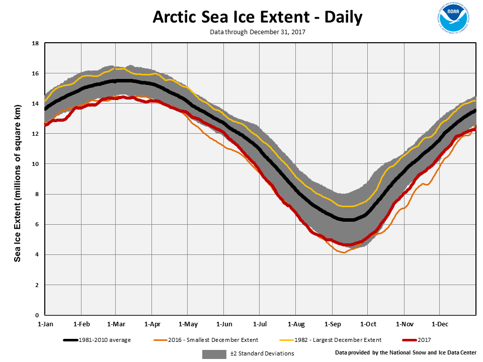March 2016 Arctic Sea ice