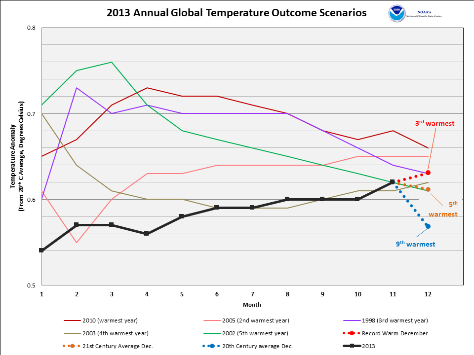 2013 year-to-date anomalies through November compared to five warmest years on record