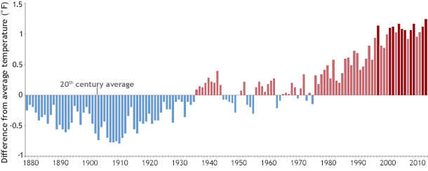 Global Temperature timeseries, with ten warmest years highlighted in red