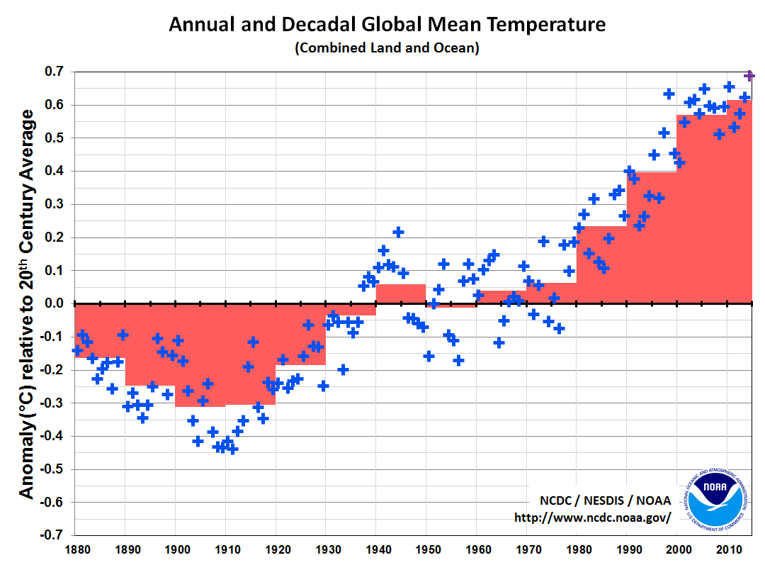 Global Temperature Time Series with Decadal Averages