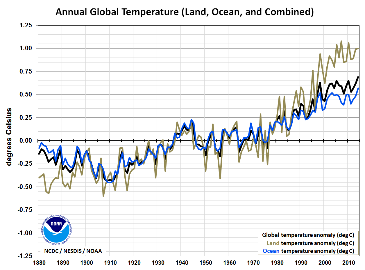 Global Temperature timeseries, with land and ocean components