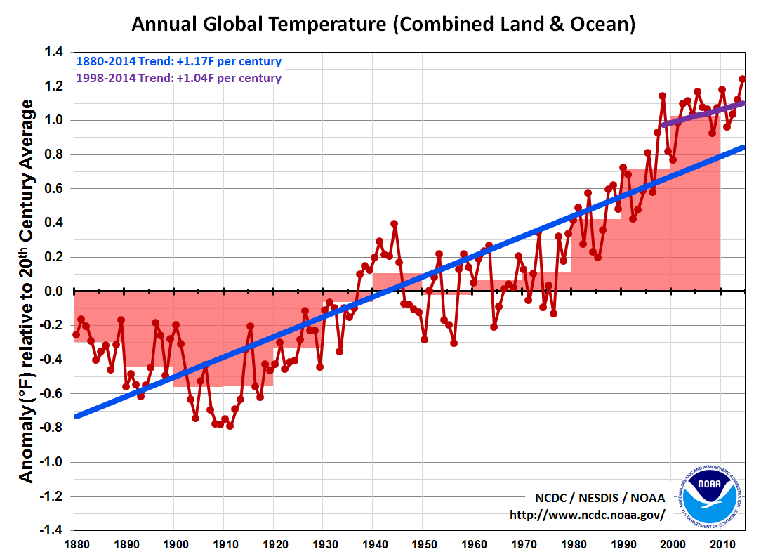 Global Temperature timeseries, with trend since 1998