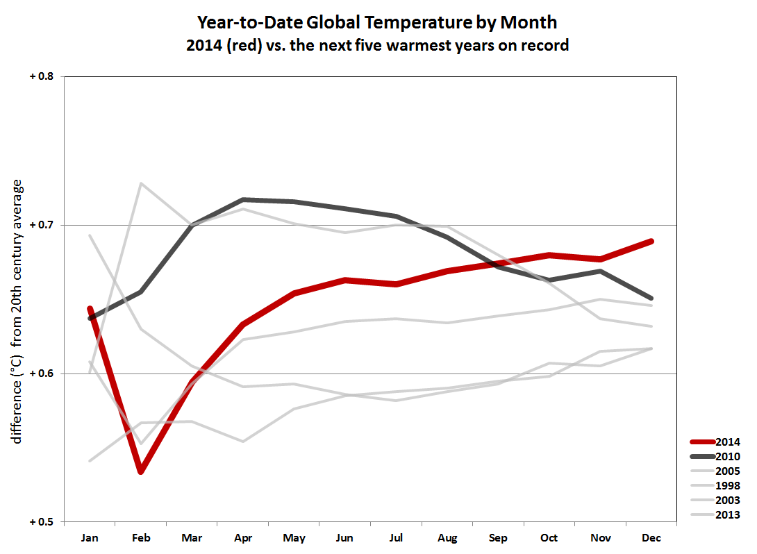 2014 compared to five warmest years on record