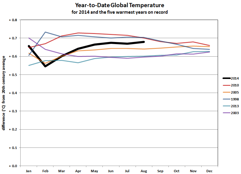 2014 year-to-date anomalies through August compared to five warmest years on record