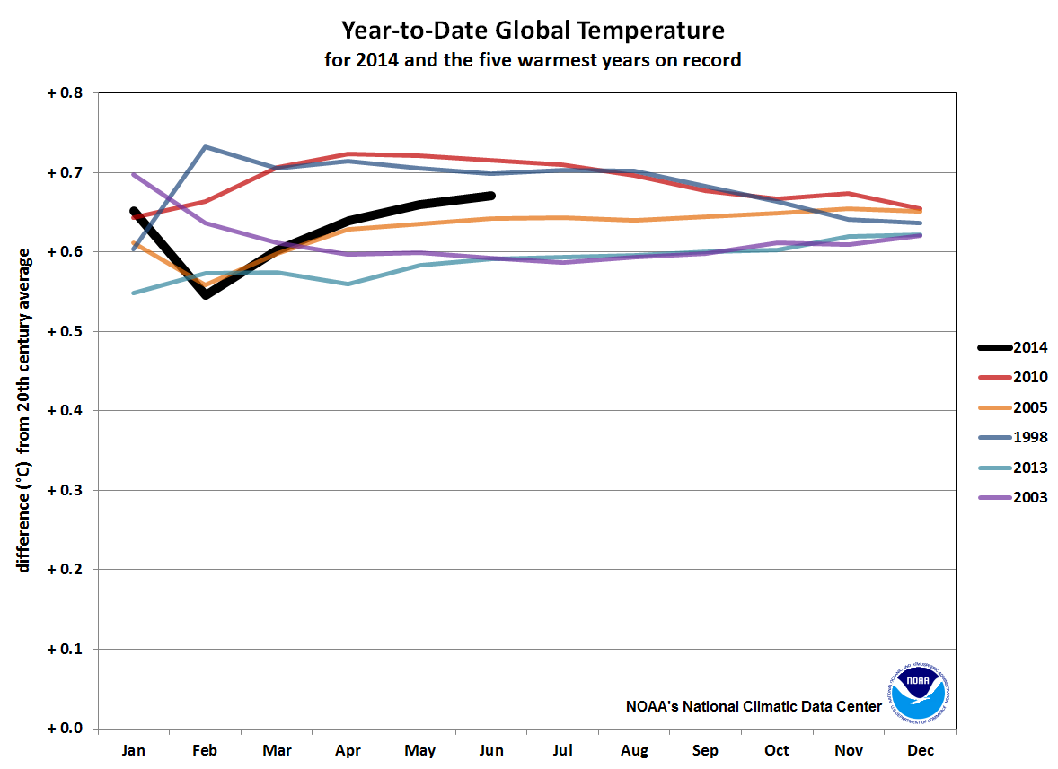 2014 year-to-date anomalies through June compared to five warmest years on record