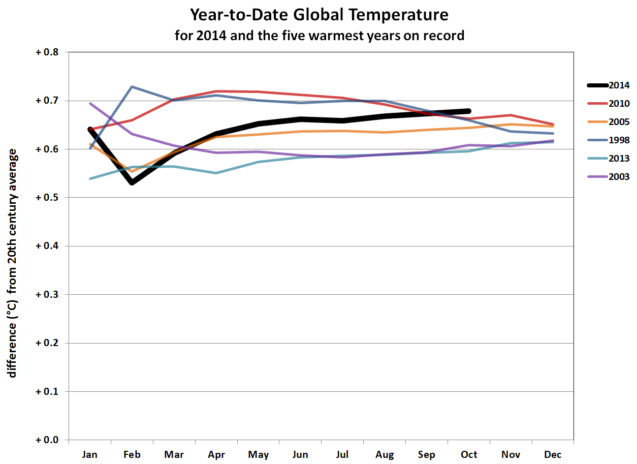 2014 year-to-date anomalies through October compared to five warmest years on record