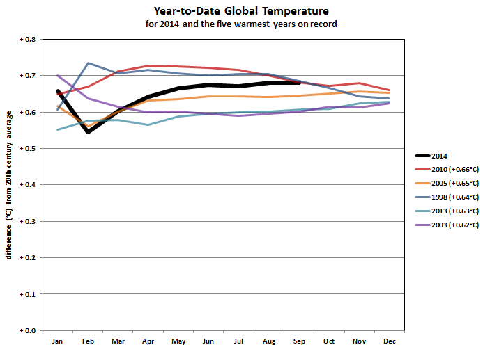 2014 year-to-date anomalies through September compared to five warmest years on record