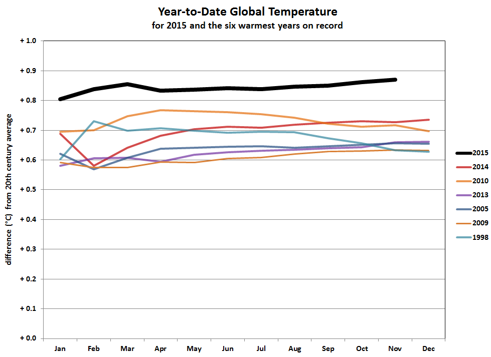 2015 year-to-date anomalies through October compared to five warmest years on record
