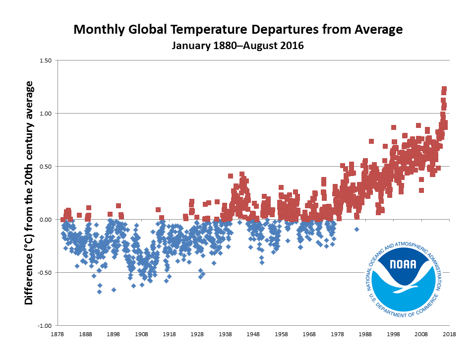 2016 monthly temperature departures from January 1880 to August 2016