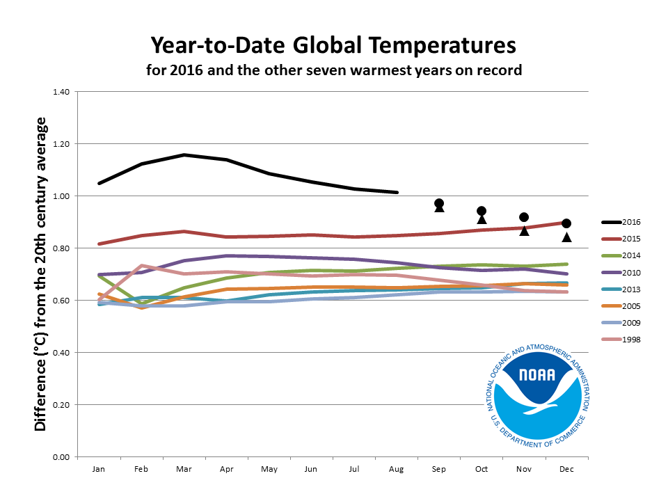 2016 year-to-date anomalies through August compared to seven warmest years on record