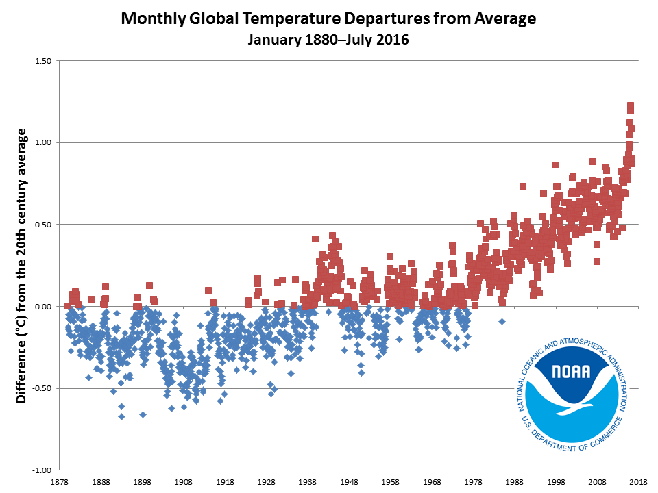 2016 monthly temperature departures from January 1880 to July 2016